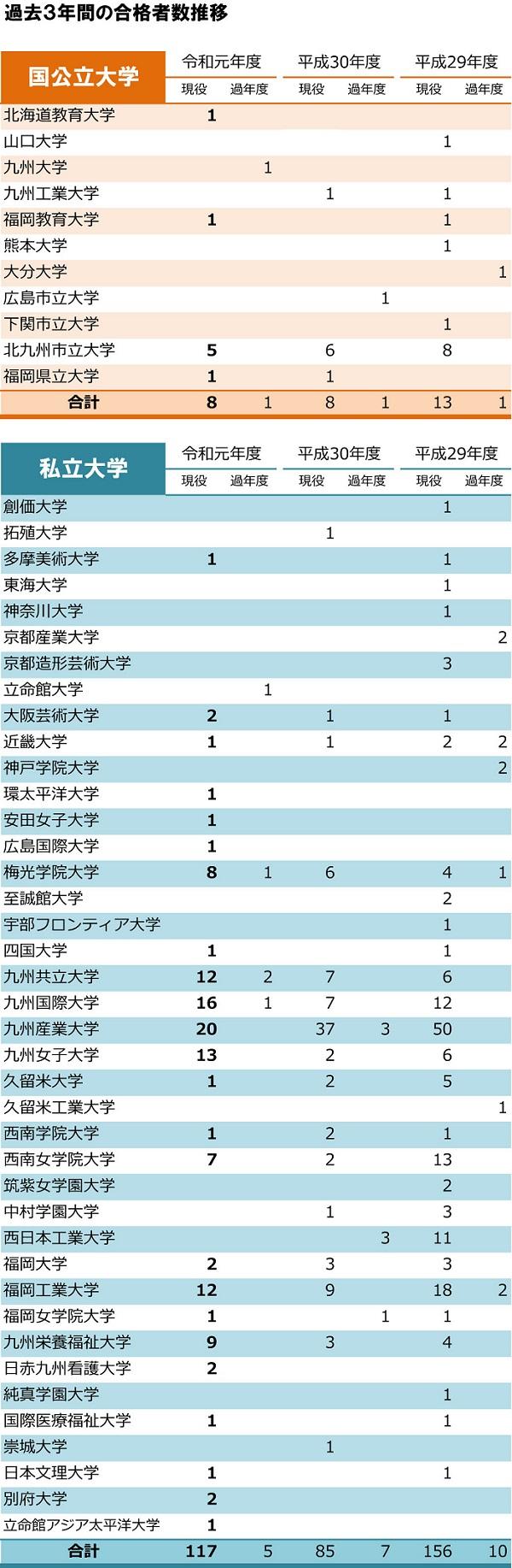 福岡 高校 進学 実績